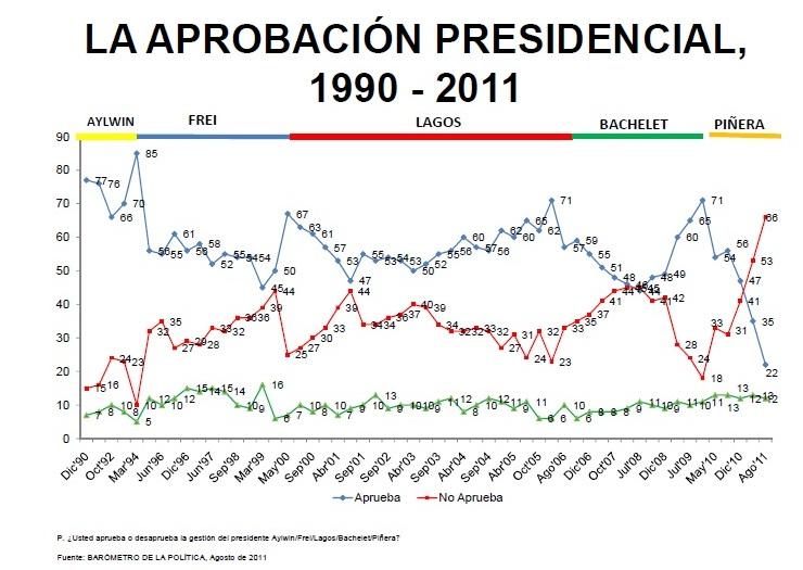 """Piñera cayó a un 22% de adhesión y 67% de los chilenos """"le cree poco"""""""