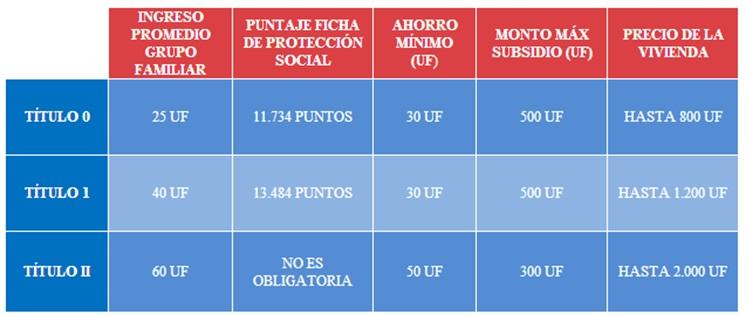Anuncian postulación a Subsidio Habitacional para sectores medios y emergentes