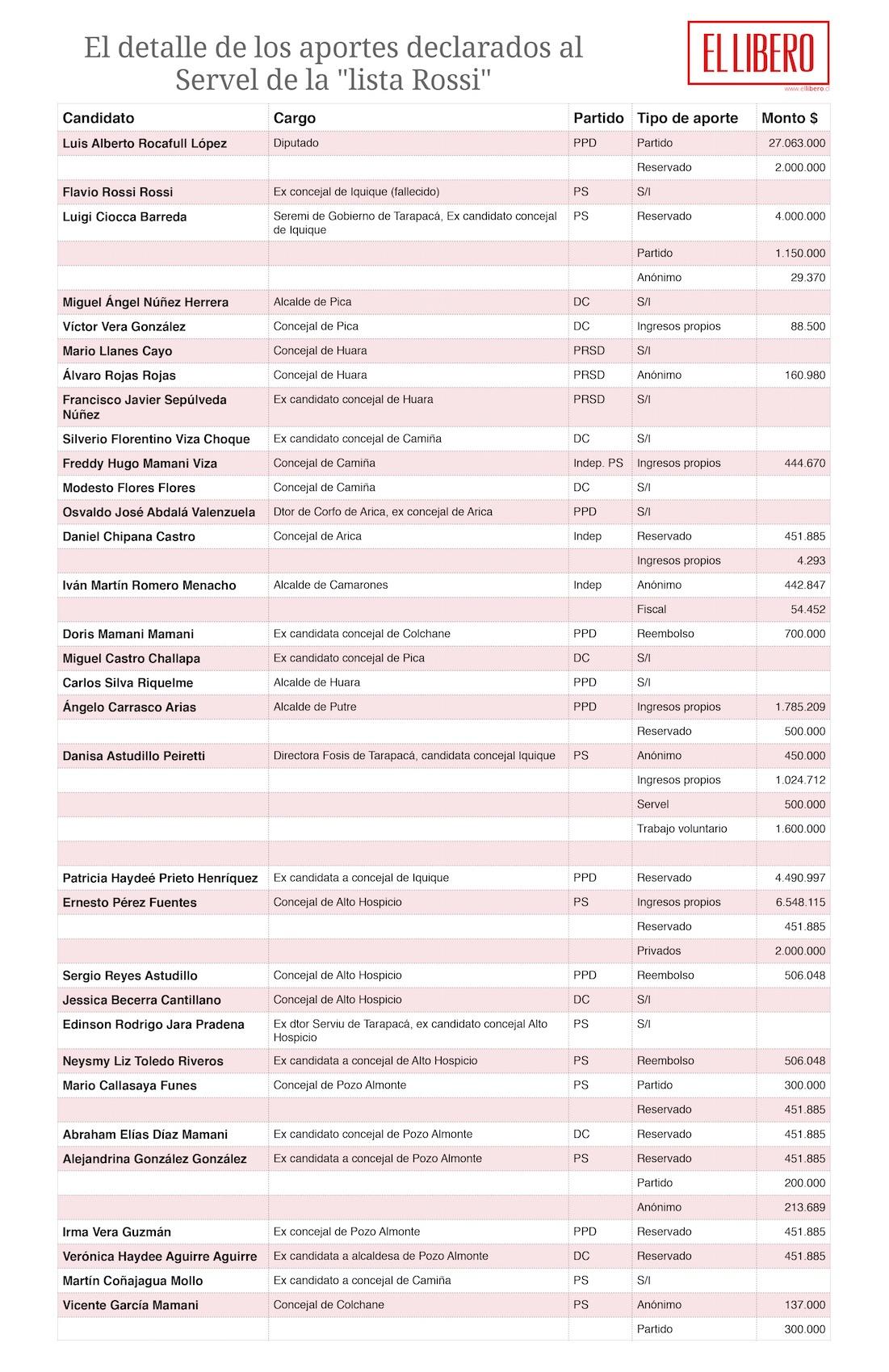 La «lista de Rossi»: Sólo un tercio de los candidatos recibió aportes reservados
