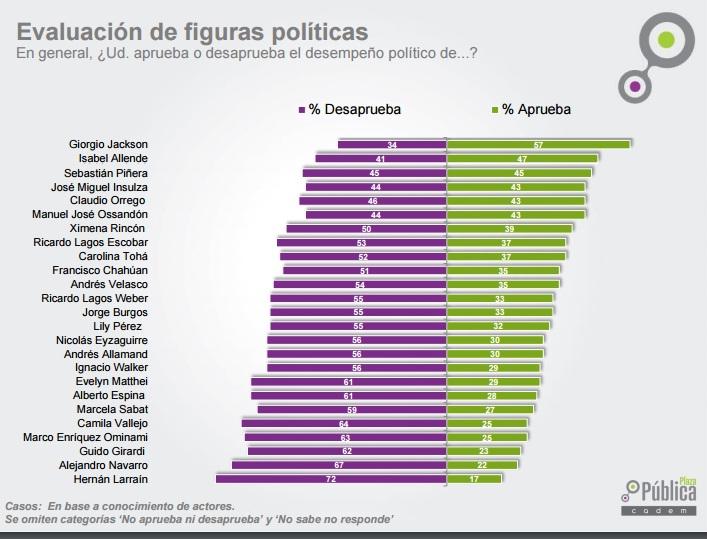 Giorgio Jackson en el político mejor evaluado según última encuesta CADEM