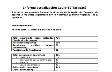 A 26 aumentaros los casos positivos de Covid19 en Tarapacá y a tres las personas hospitalizadas