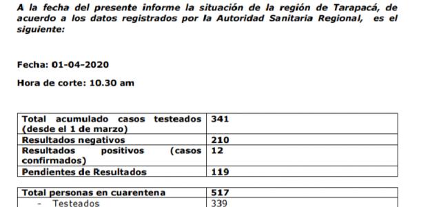 A 12 aumenta el número de contagiados en Tarapacá. Se trata de una mujer de 26 y un hombre de 40
